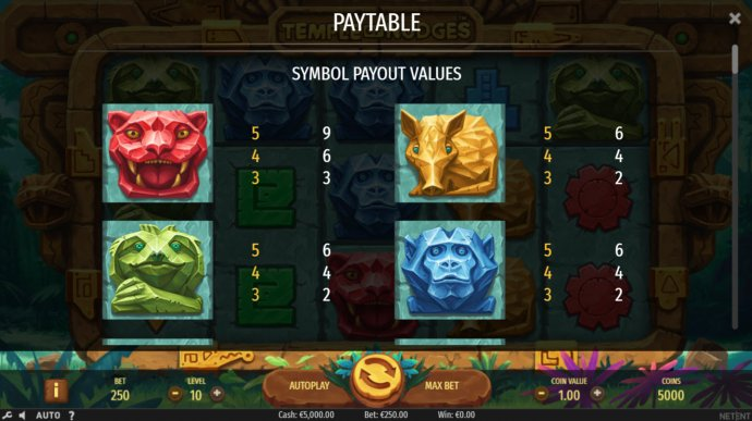 Paytable - High Value Symbols by No Deposit Casino Guide