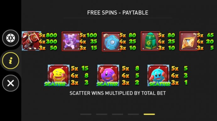 Free Spins Paytable by No Deposit Casino Guide